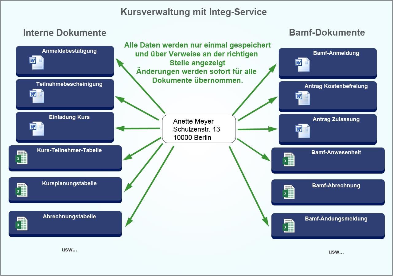 datenverwaltung_integ2